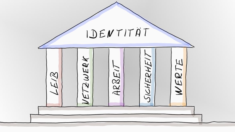 Die 5 Säulen der Identität